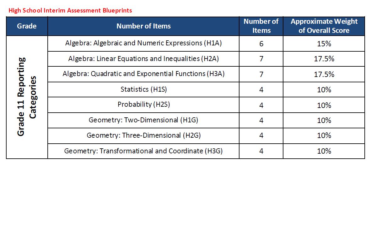 SMcCurriculum IAP | Standards Alignment and High School